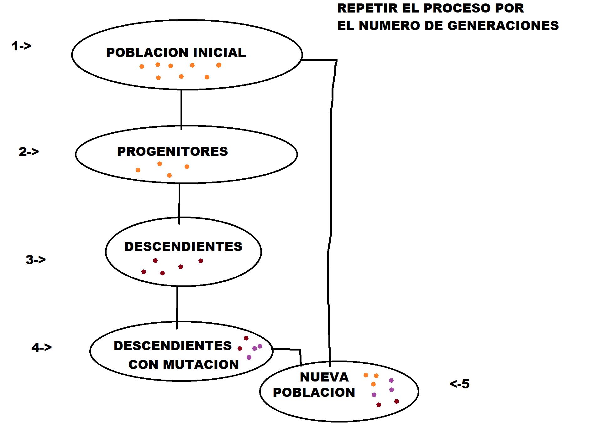 Manual de Algoritmo Genético
